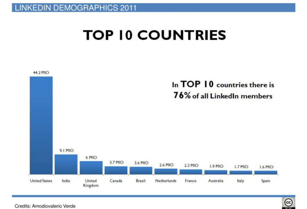 Como Gerar Leads Qualificados no LinkedIn