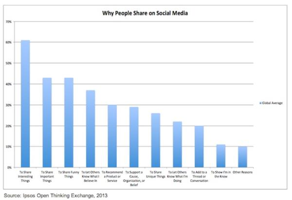 Os motivos porque compartilhamos nas redes sociais