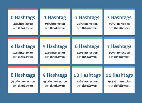 Hashtags - Instagram