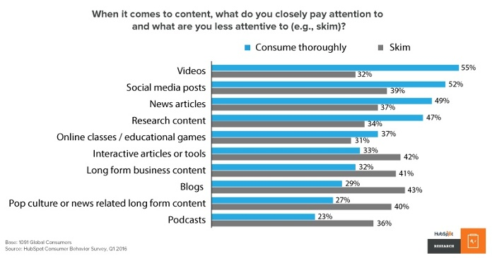 When it comes to content, what do you closely pay attention to and what are you less attentive to