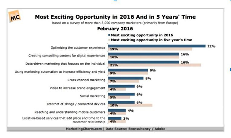 Most exciting opportunity in 2016 and in 5 years' time