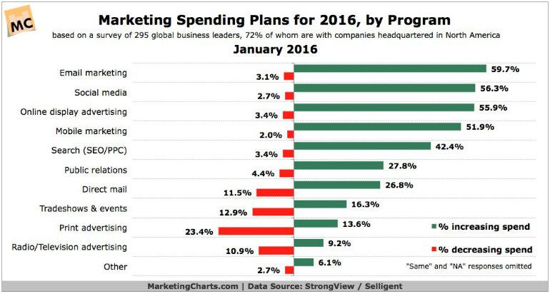 Marketing Spending Plans for 2016 by Program