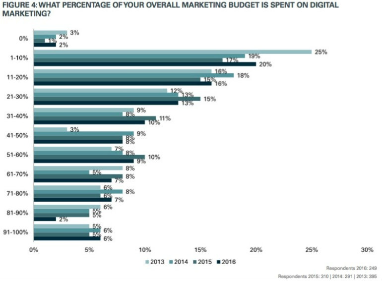 Percentage of your overall marketing budget is spent on digital
