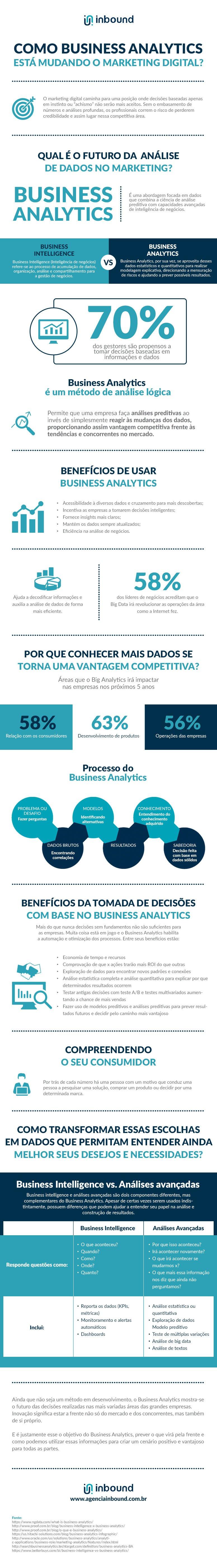 Como Business Analytics está mudando o marketing?