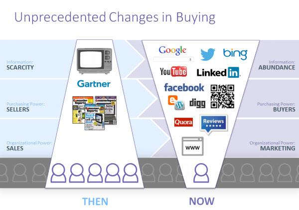 Como melhorar a geração de leads para marketing e vendas