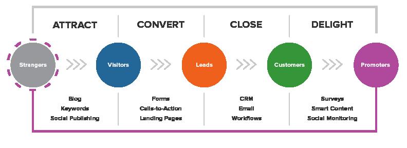 Inbound Marketing Hubspot e Agência Inbound