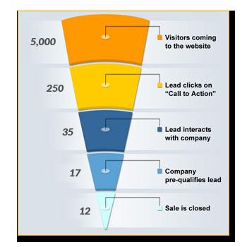 Como calcular o ROI do seu marketing de conteúdo?